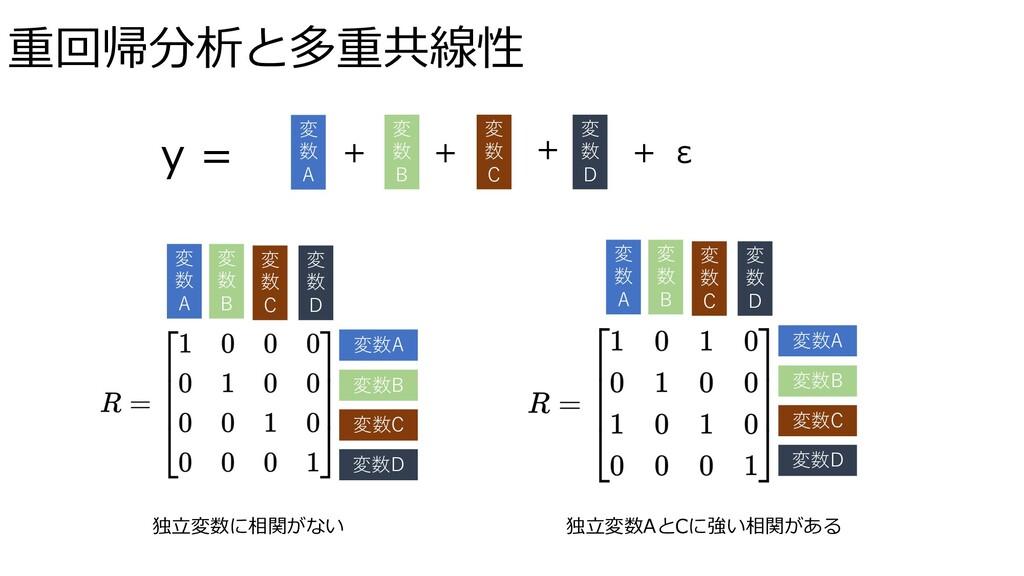 重回帰分析と多重共線性 独⽴変数に相関がない 変 数 A 変 数 B 変 数 C 変 数 D ...