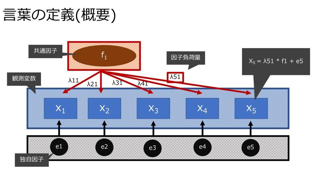 ⾔葉の定義(概要) x1 x2 x3 x4 x5 f1 X5 = λ51 * f1 + e5 ...