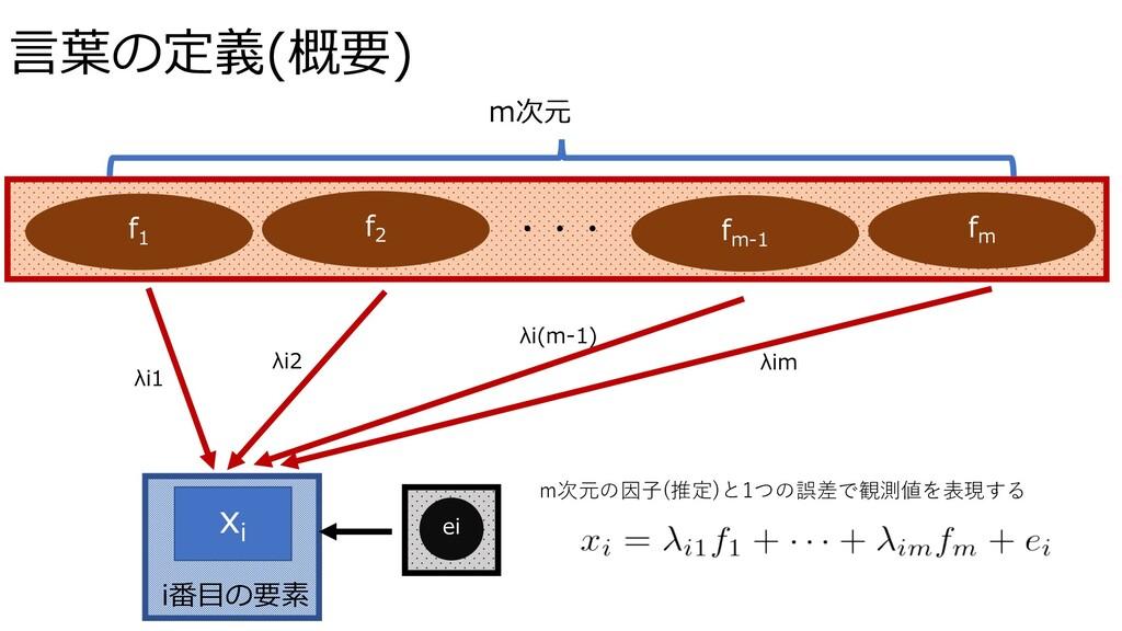 ⾔葉の定義(概要) xi f1 ei fm-1 m次元 f2 fm ・・・ i番⽬の要素 λi...