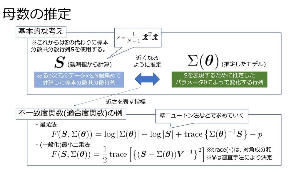 ⺟数の推定 Sを表現するために推定した パラメータθによって変化する⾏列 近くなる ように推定...