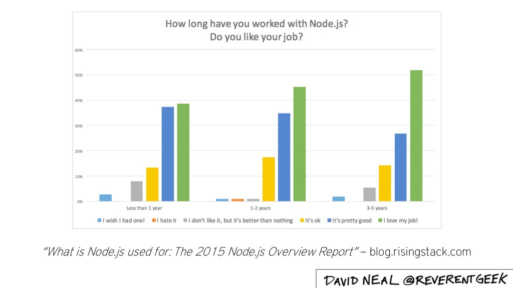 """What is Node.js used for: The 2015 Node.js Ove..."