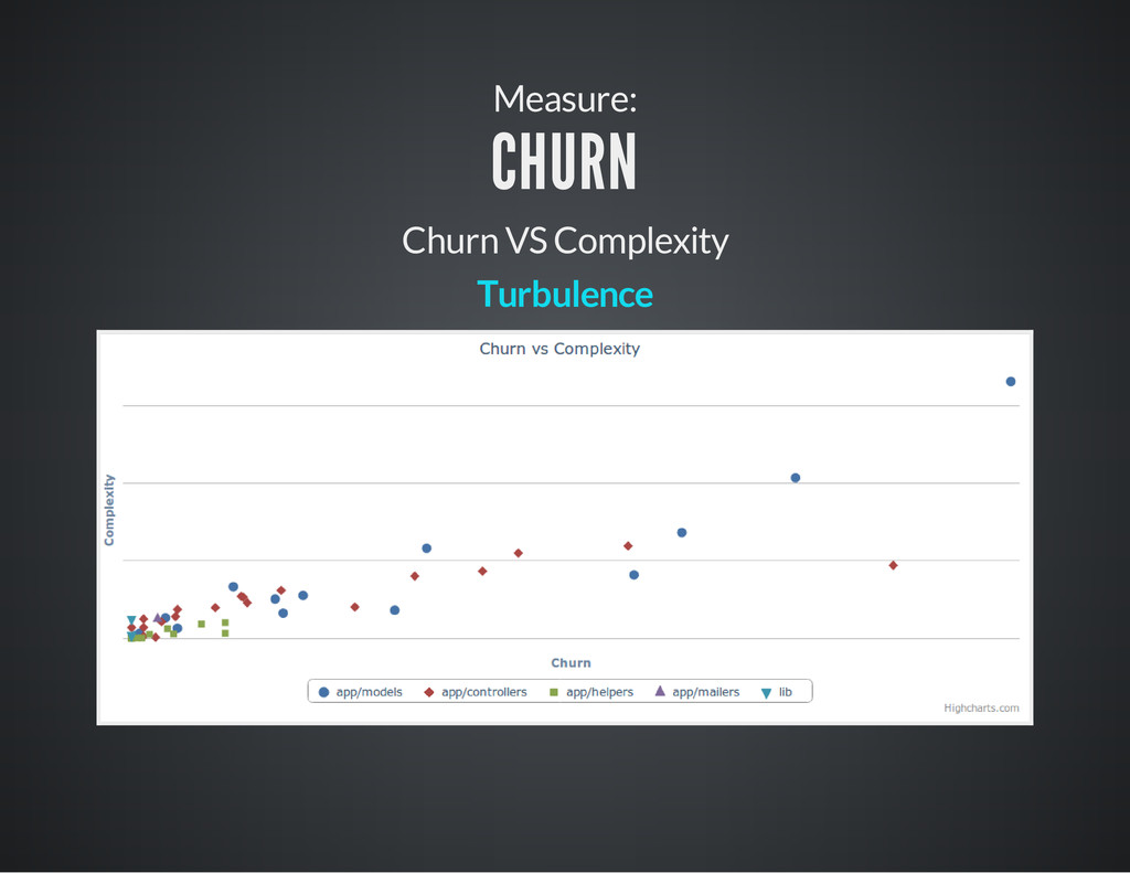 Measure: CHURN Churn VS Complexity Turbulence