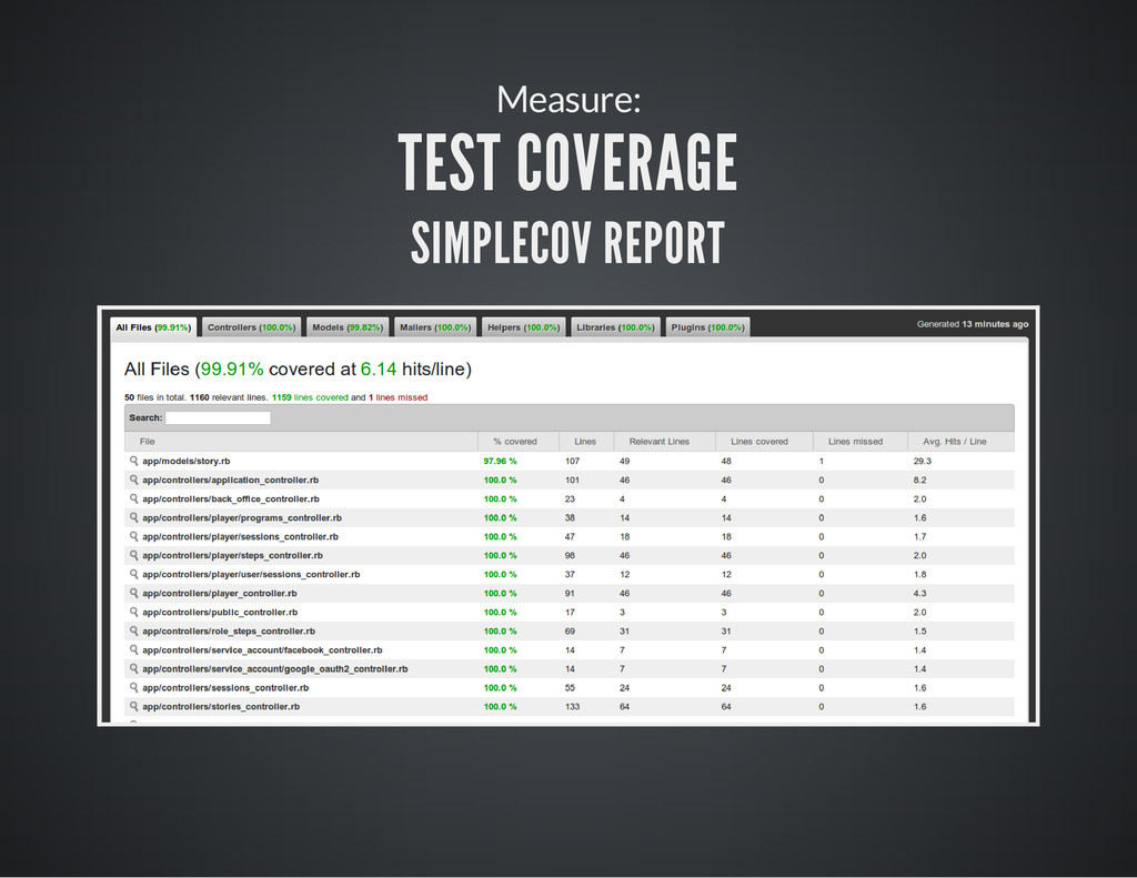 Measure: TEST COVERAGE SIMPLECOV REPORT