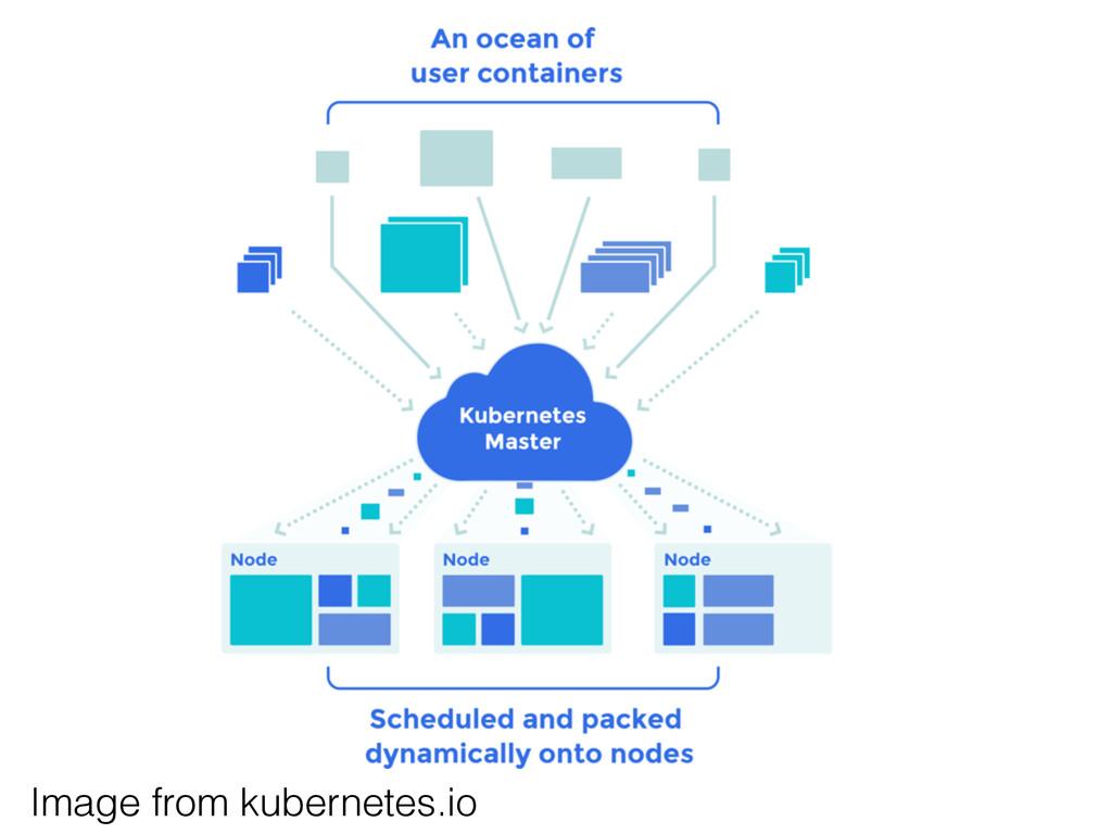 Image from kubernetes.io