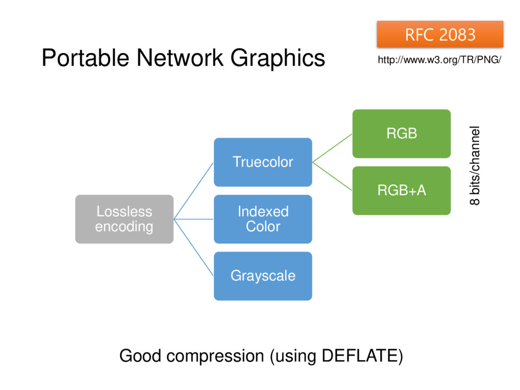 Portable Network Graphics Lossless encoding Tru...