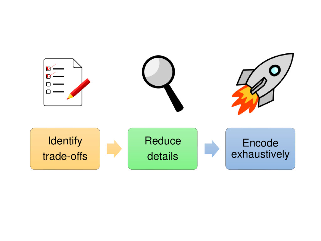 Identify trade-offs Reduce details Encode exhau...