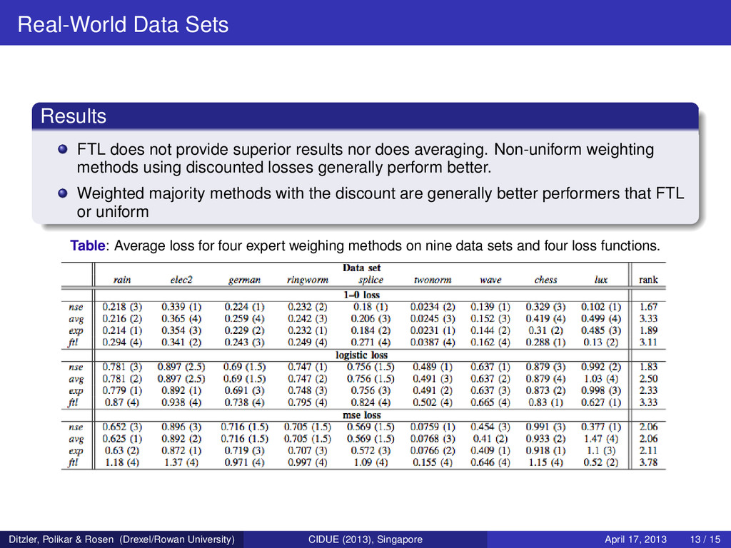 Real-World Data Sets Results FTL does not provi...