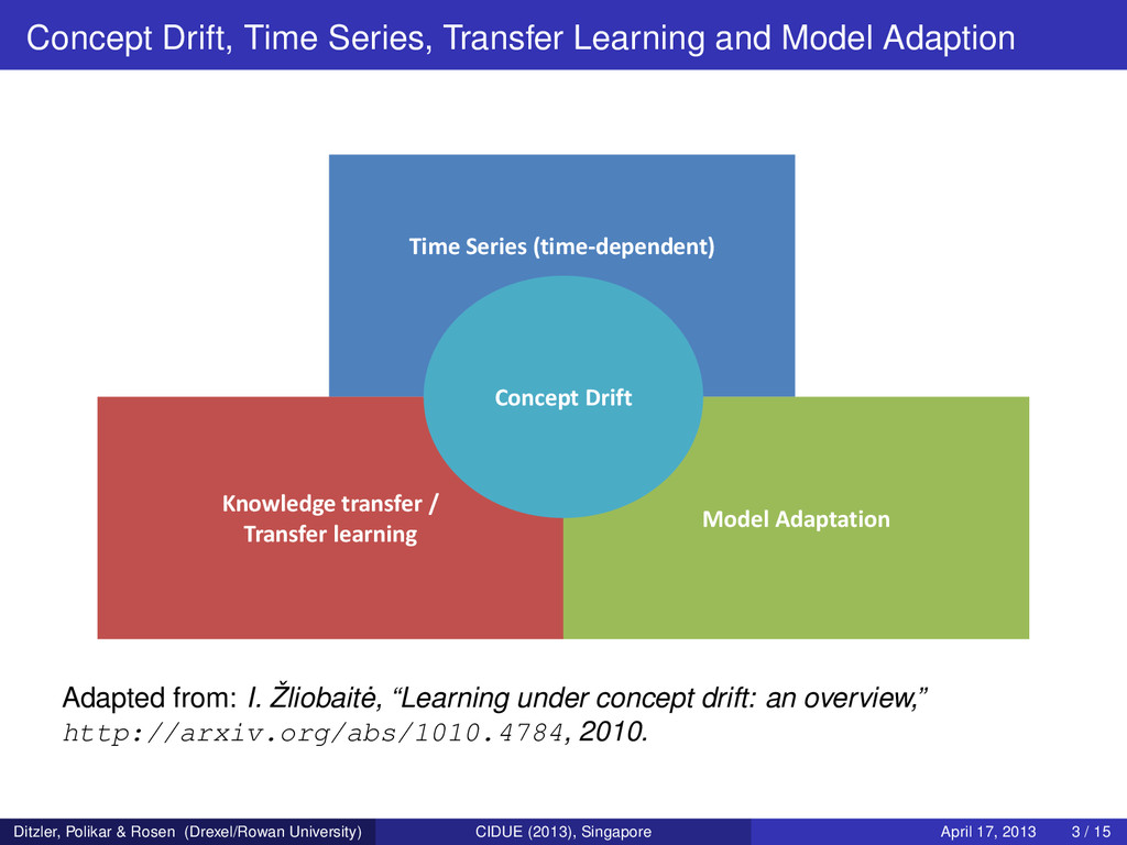 Concept Drift, Time Series, Transfer Learning a...