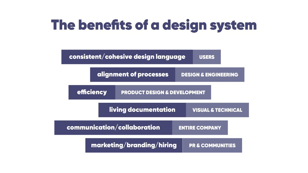 The benefits of a design system consistent/cohes...