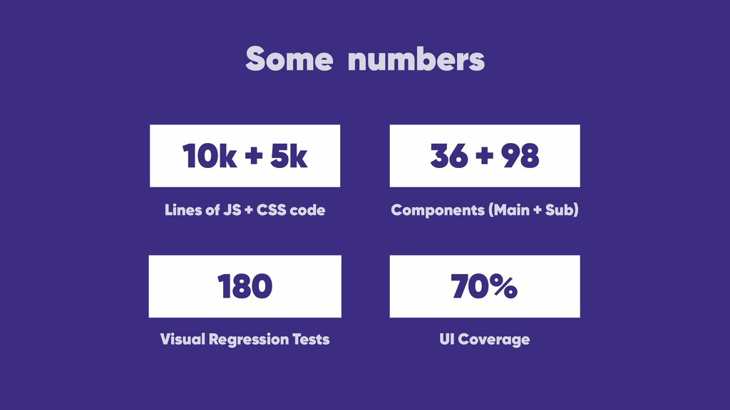 Some numbers 10k + 5k 36 + 98 180 70% Lines of ...