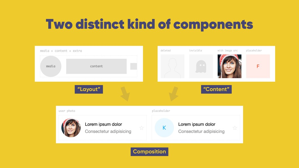 """Two distinct kind of components """"Layout"""" Compos..."""