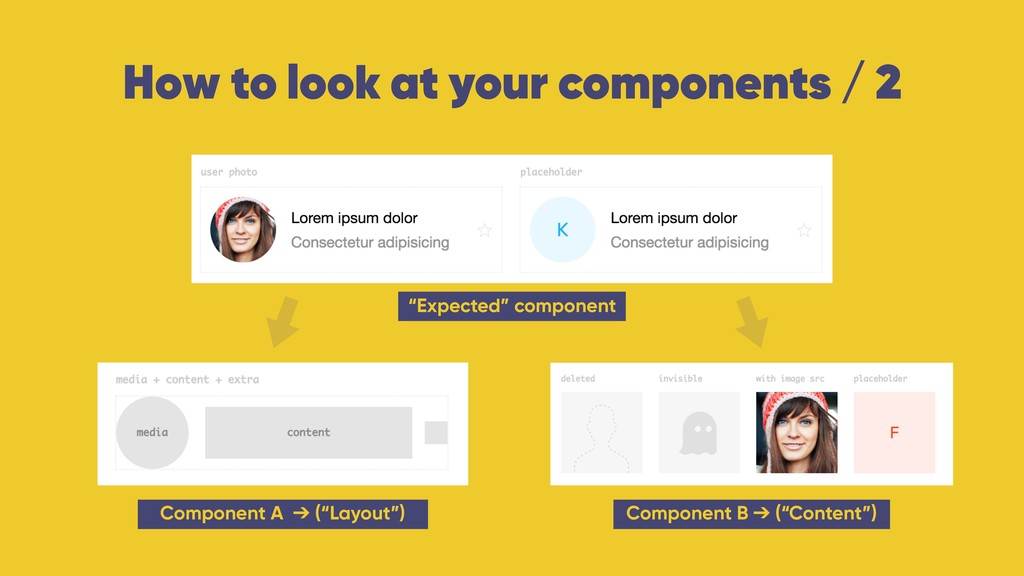 """How to look at your components / 2 """"Expected"""" c..."""