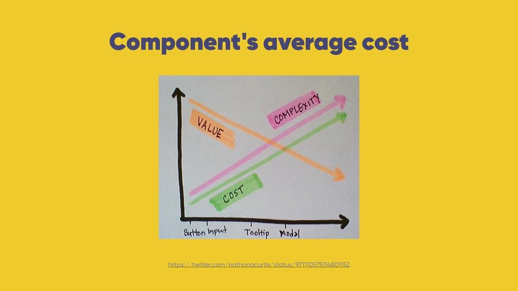 Component's average cost https://twitter.com/na...