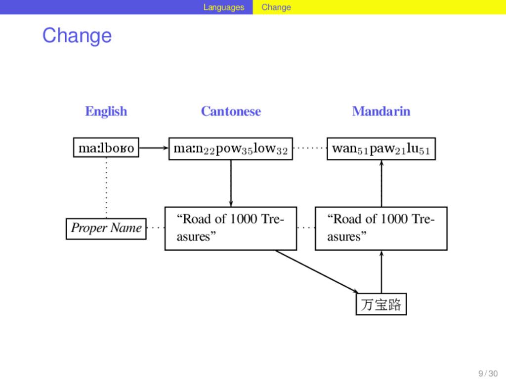 Languages Change Change English Cantonese Manda...