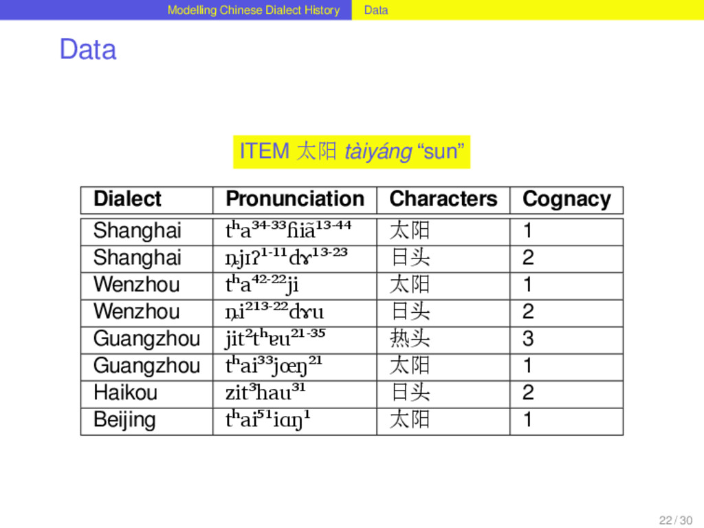 Modelling Chinese Dialect History Data Data ITE...