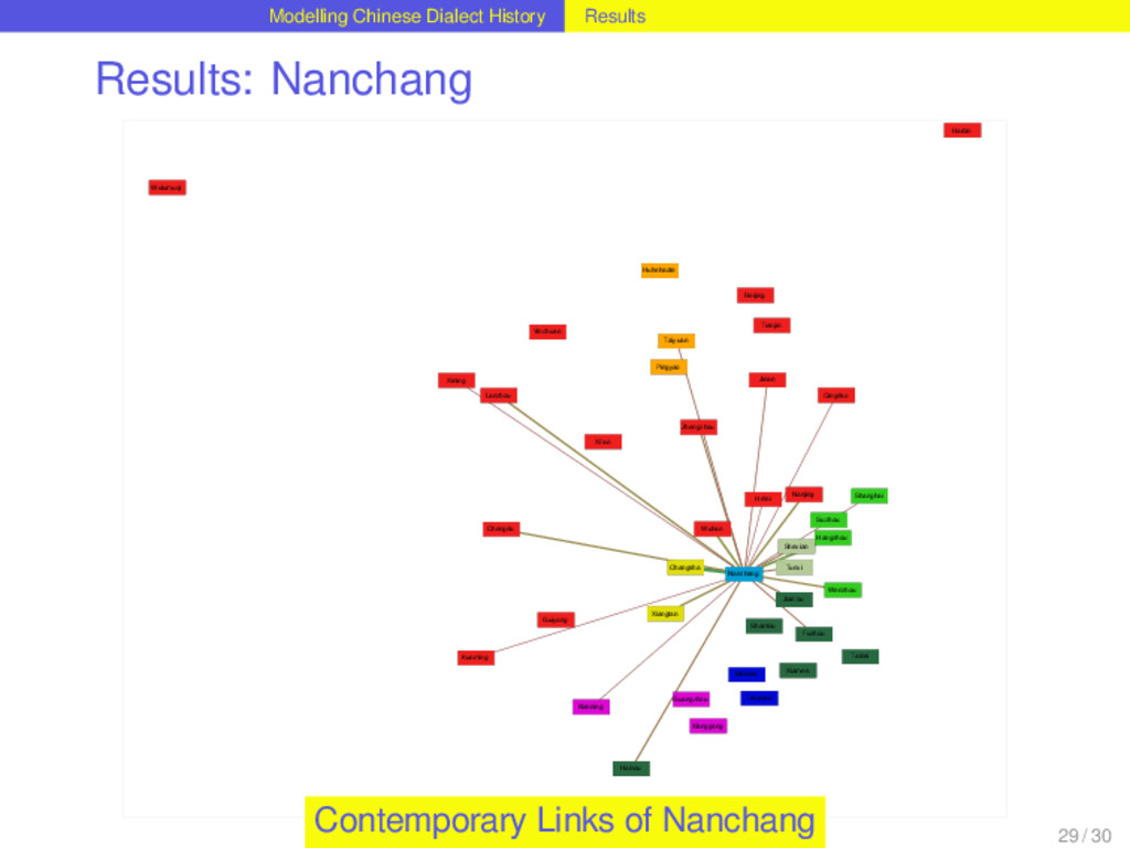 Modelling Chinese Dialect History Results Resul...