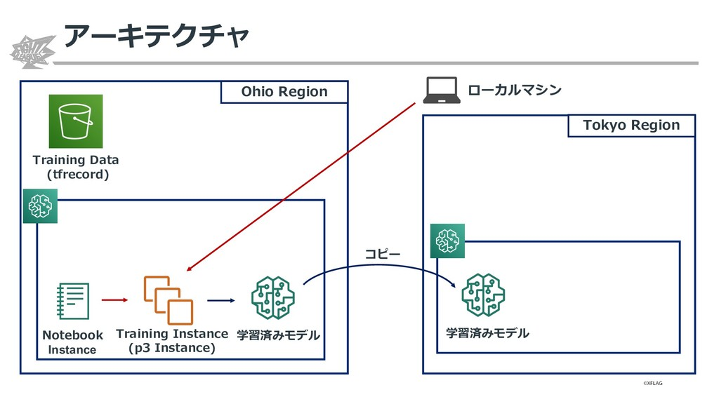 Training Data (tfrecord) 学習済みモデル Ohio Region To...