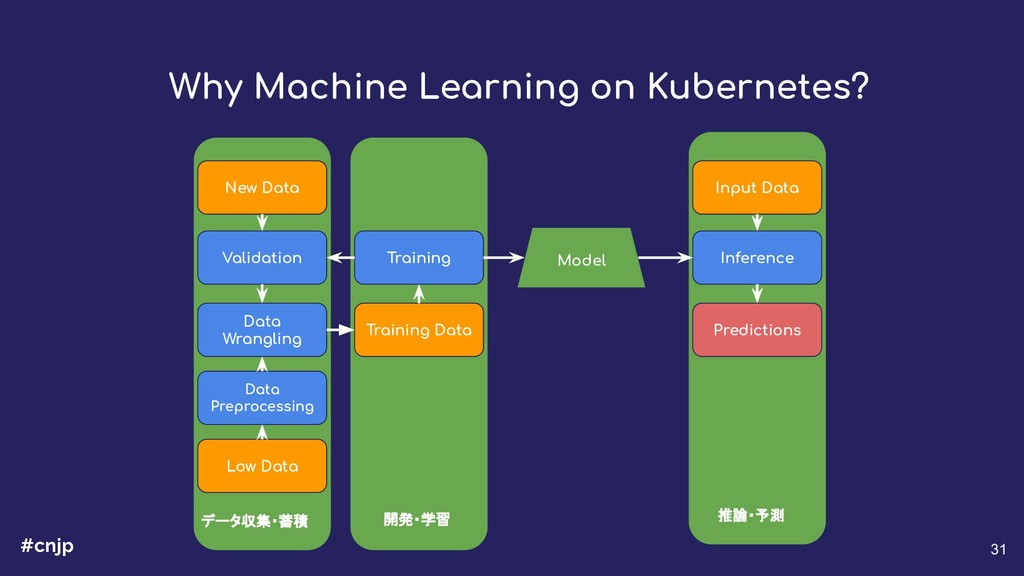 #cnjp 31 Why Machine Learning on Kubernetes? Lo...