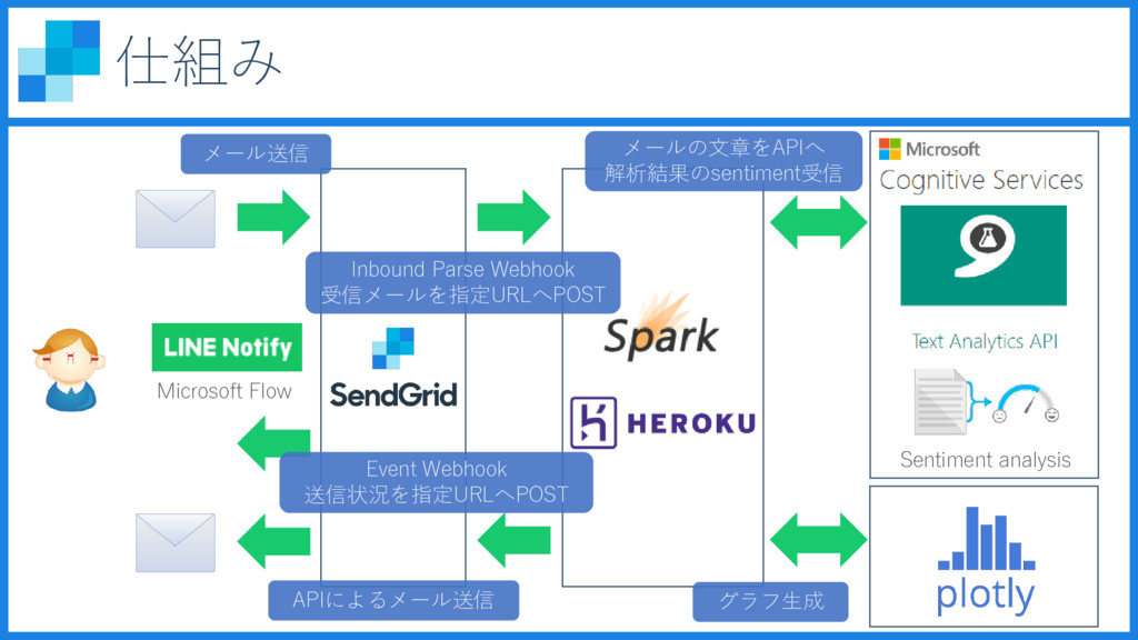 仕組み Sentiment analysis Microsoft Flow Inbound P...
