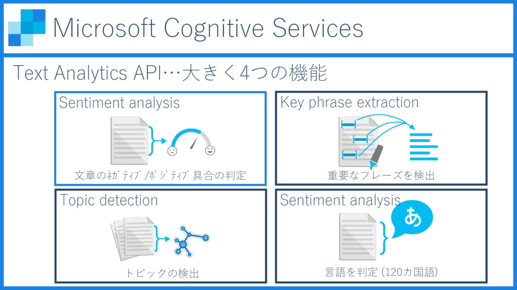 Microsoft Cognitive Services Text Analytics API...