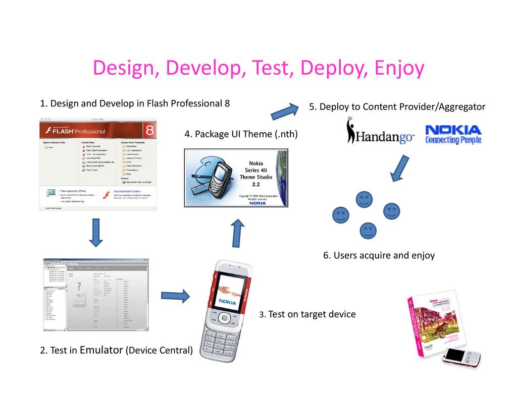 Design, Develop, Test, Deploy, Enjoy Design, De...