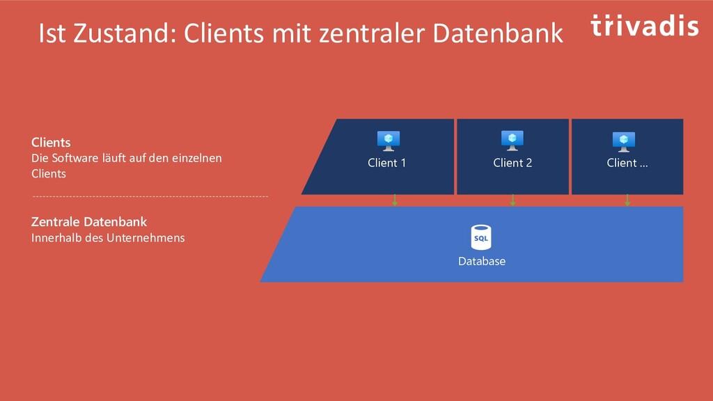 Ist Zustand: Clients mit zentraler Datenbank Cl...