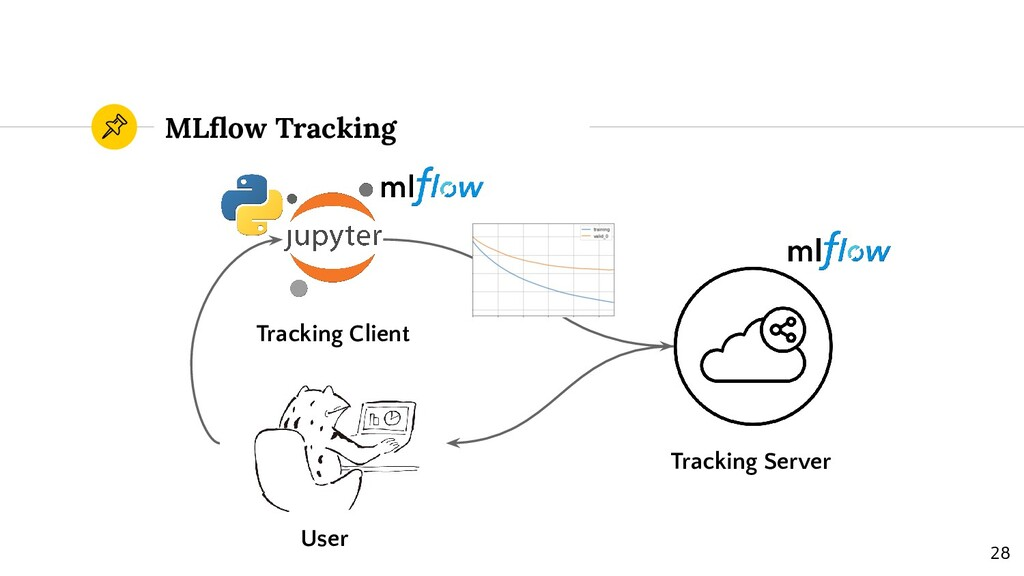 MLflow Tracking Tracking Server Tracking Client ...