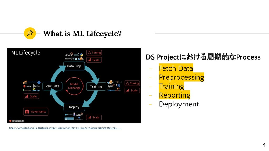 What is ML Lifecycle? DS Projectにおける周期的なProcess...