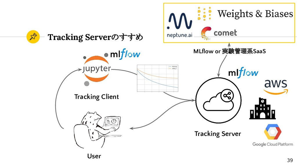 Tracking Serverのすすめ Tracking Server Tracking Cl...