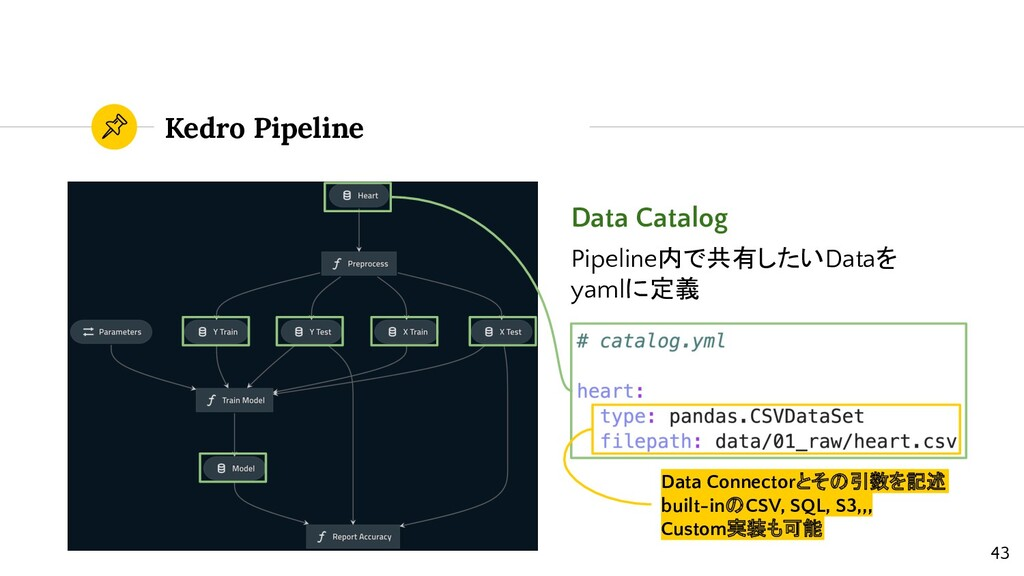 Kedro Pipeline Data Catalog Pipeline内で共有したいData...