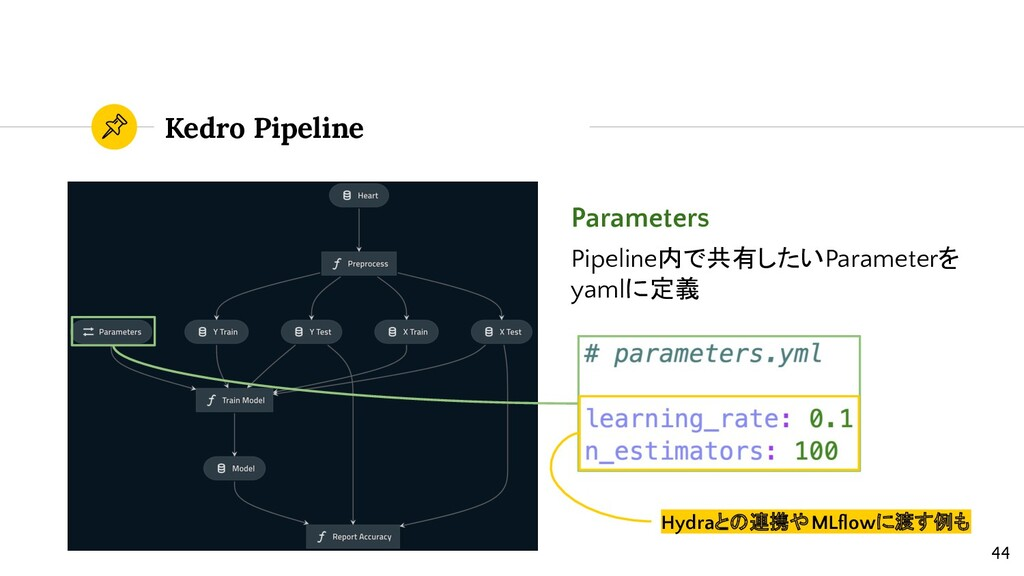 Kedro Pipeline Parameters Pipeline内で共有したいParame...