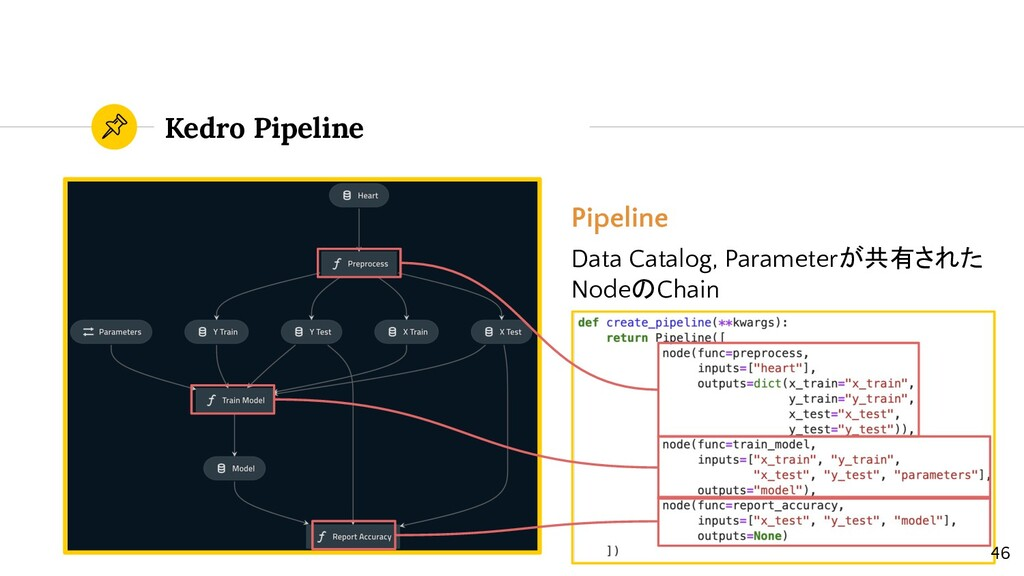 Kedro Pipeline Pipeline Data Catalog, Parameter...
