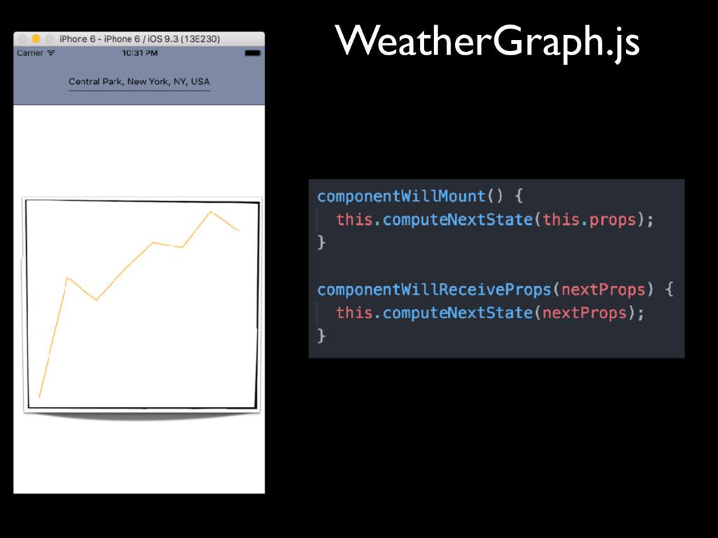 WeatherGraph.js