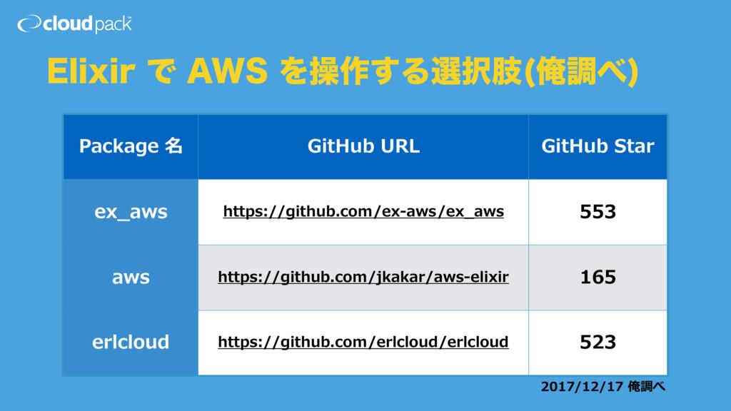 "&MJYJSͰ""84Λૢ࡞͢Δબࢶ Զௐ  Package 名 GitHub URL..."