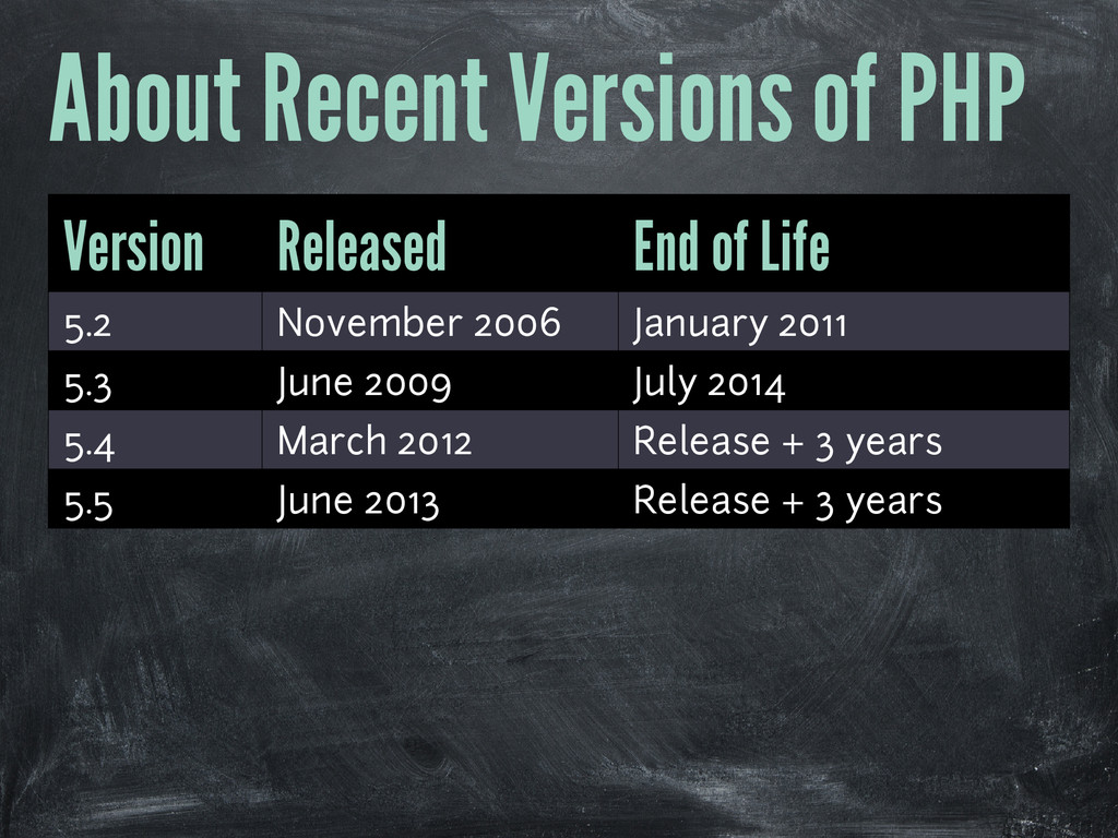 About Recent Versions of PHP Version Released E...