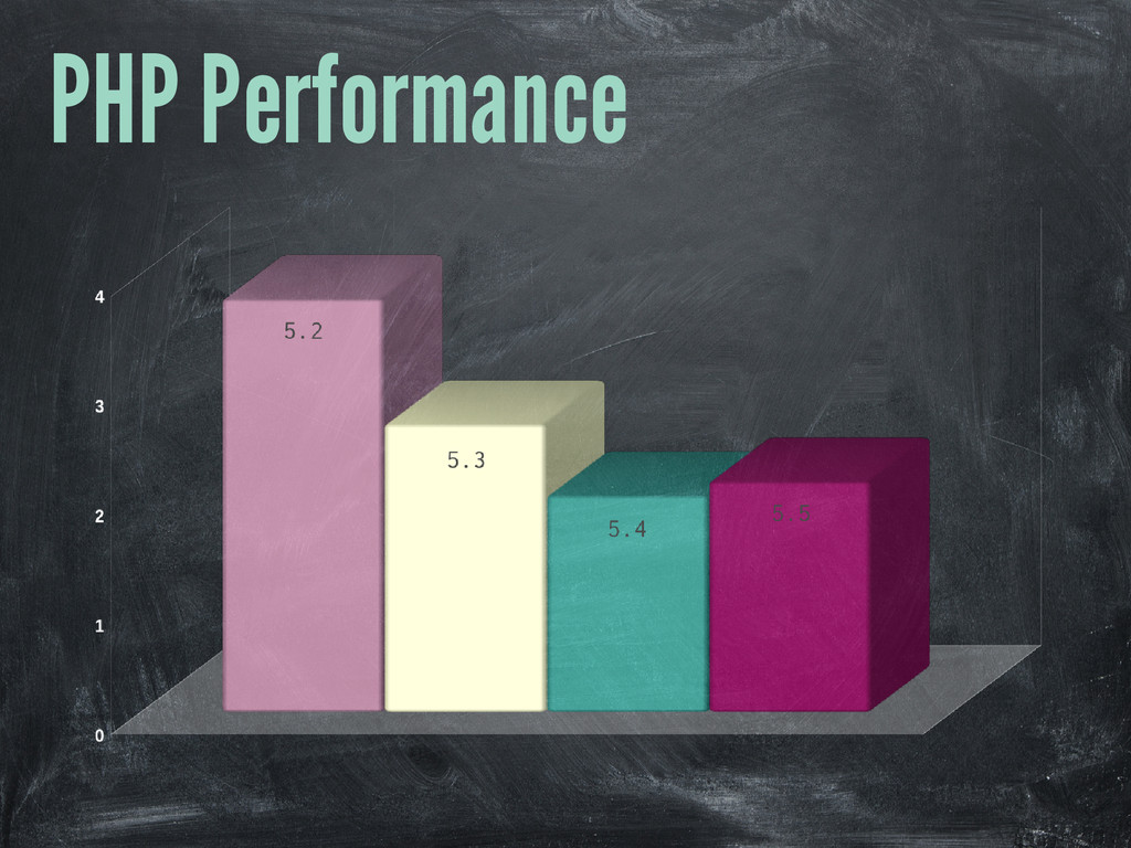 PHP Performance