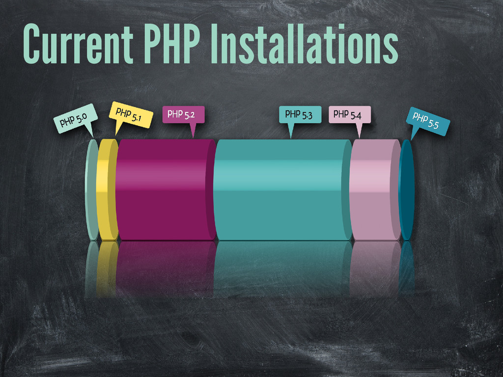 Current PHP Installations