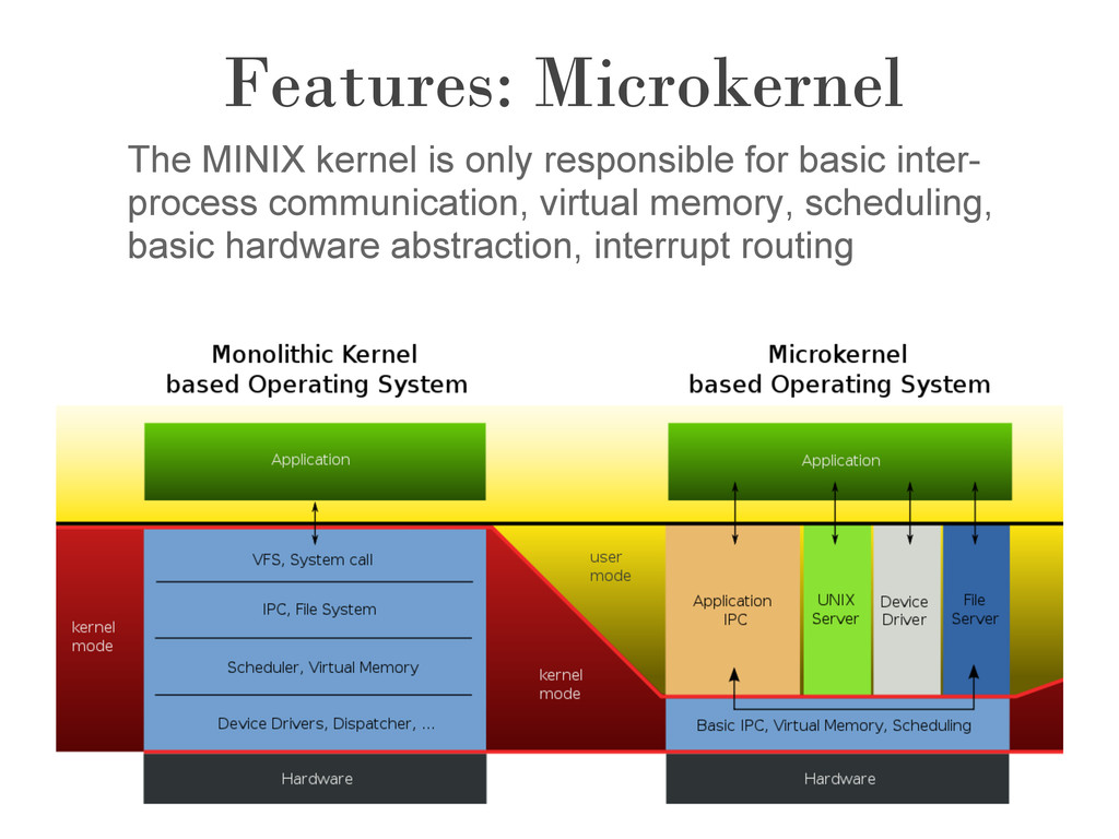 Features: Microkernel The MINIX kernel is only ...