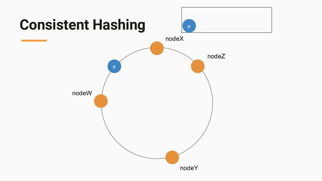 Consistent Hashing nodeX nodeZ nodeY nodeW a a