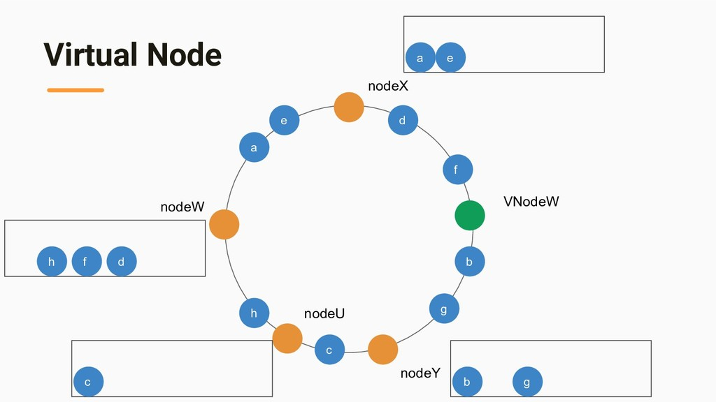 Virtual Node nodeX nodeY nodeW a a b b c d d e ...
