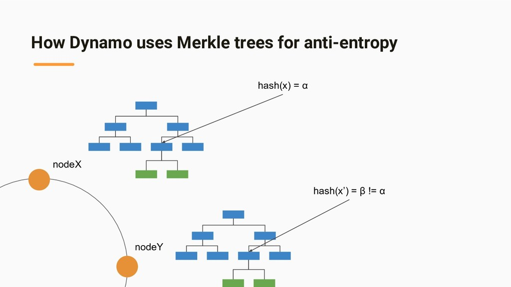 How Dynamo uses Merkle trees for anti-entropy n...