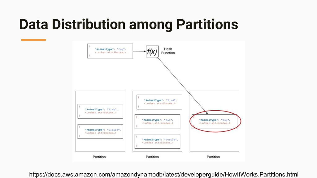 Data Distribution among Partitions https://docs...