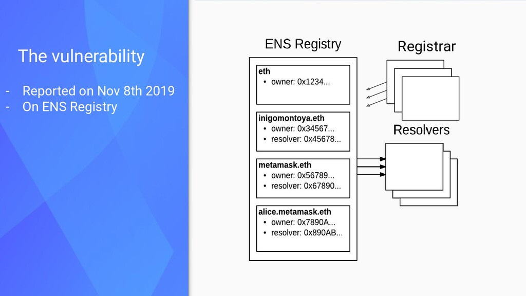 The vulnerability - Reported on Nov 8th 2019 - ...