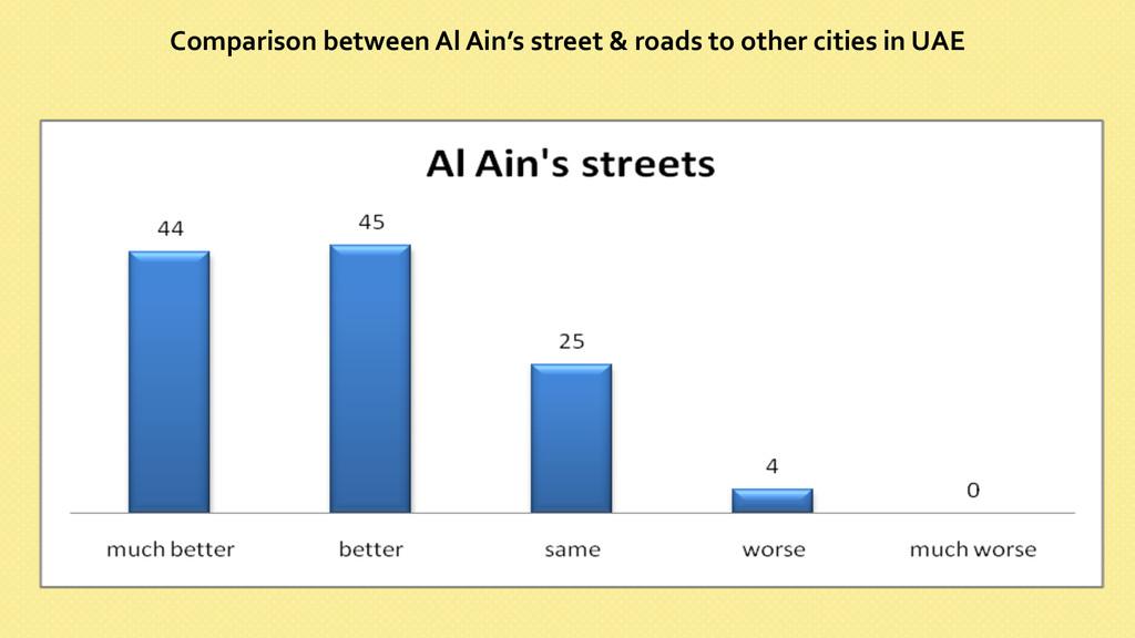 Comparison between Al Ain's street...