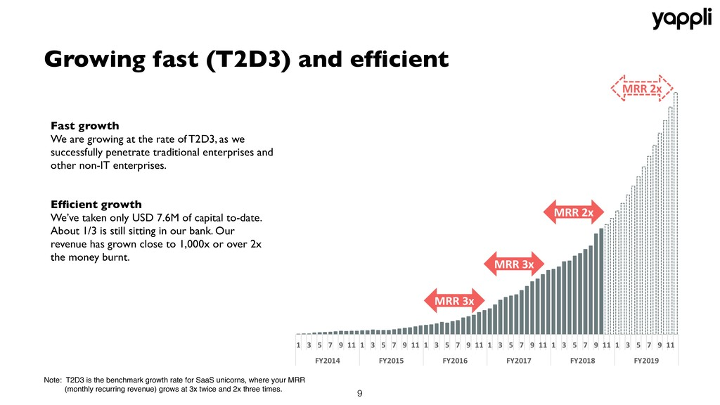 !9 Fast growth We are growing at the rate of T2...