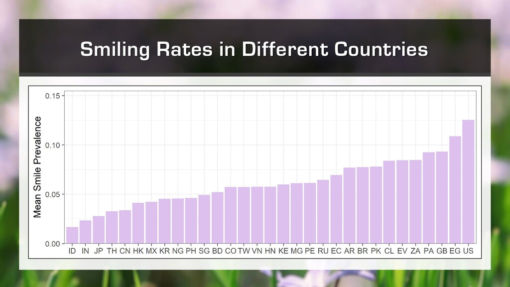 Smiling Rates in Different Countries