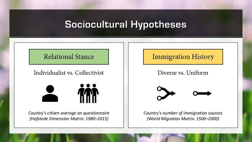 Sociocultural Hypotheses Country's citizen aver...