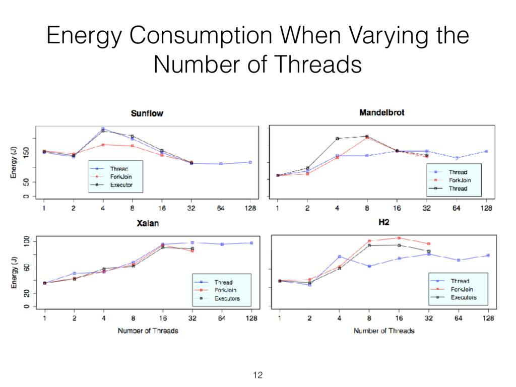 Energy Consumption When Varying the Number of T...