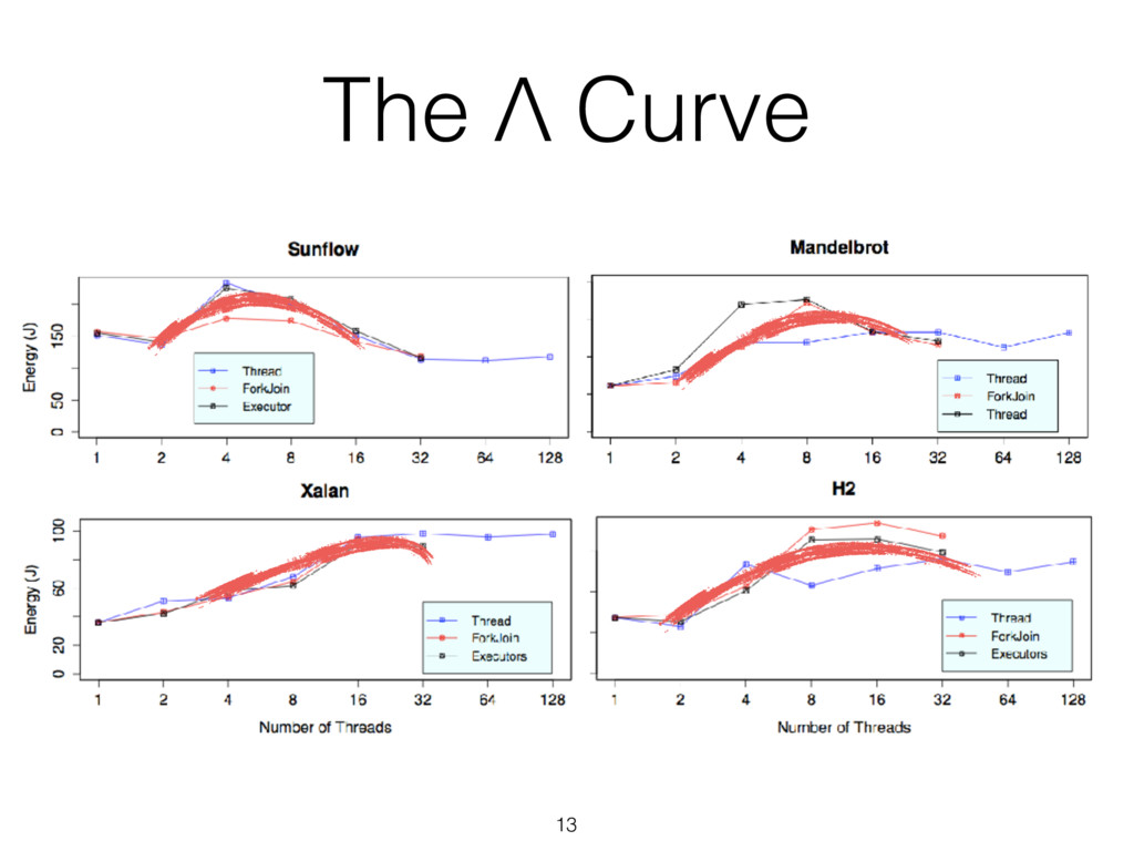 13 The Λ Curve