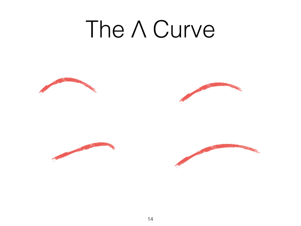 14 The Λ Curve